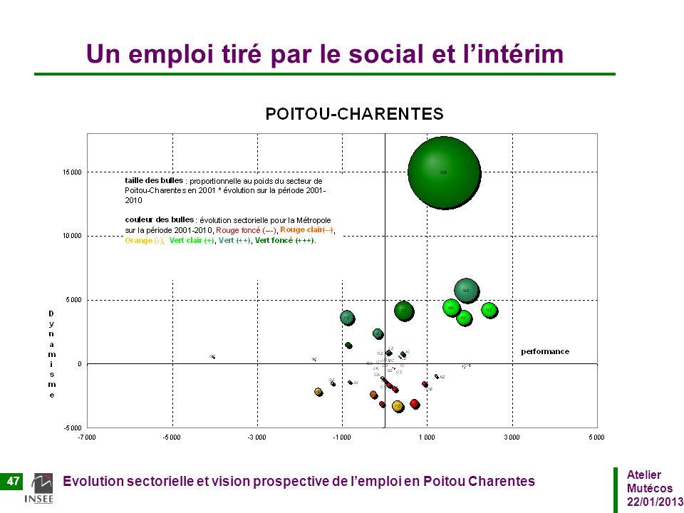 Atelier Mutécos 22/01/2013 Evolution sectorielle et vision prospective de lemploi en Poitou Charentes 47 Un emploi tiré par le social et lintérim