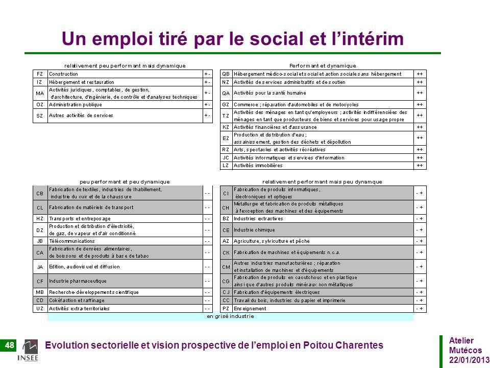 Atelier Mutécos 22/01/2013 Evolution sectorielle et vision prospective de lemploi en Poitou Charentes 48 Un emploi tiré par le social et lintérim