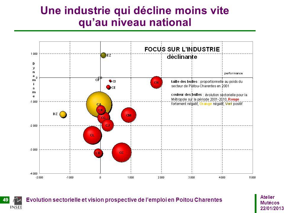 Atelier Mutécos 22/01/2013 Evolution sectorielle et vision prospective de lemploi en Poitou Charentes 49 Une industrie qui décline moins vite quau niv