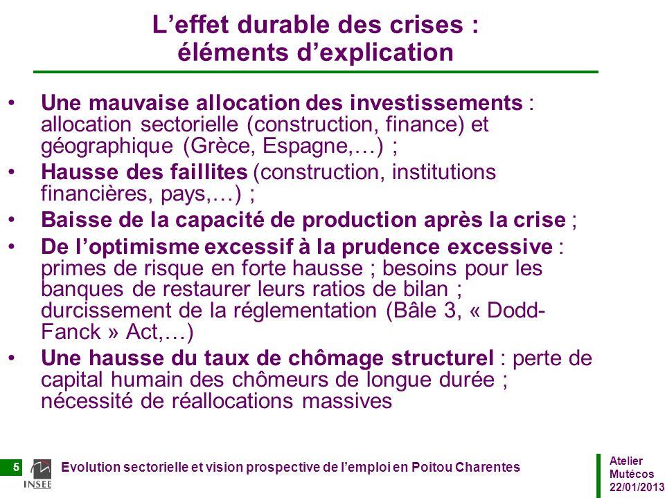 Atelier Mutécos 22/01/2013 Evolution sectorielle et vision prospective de lemploi en Poitou Charentes 5 Leffet durable des crises : éléments dexplicat