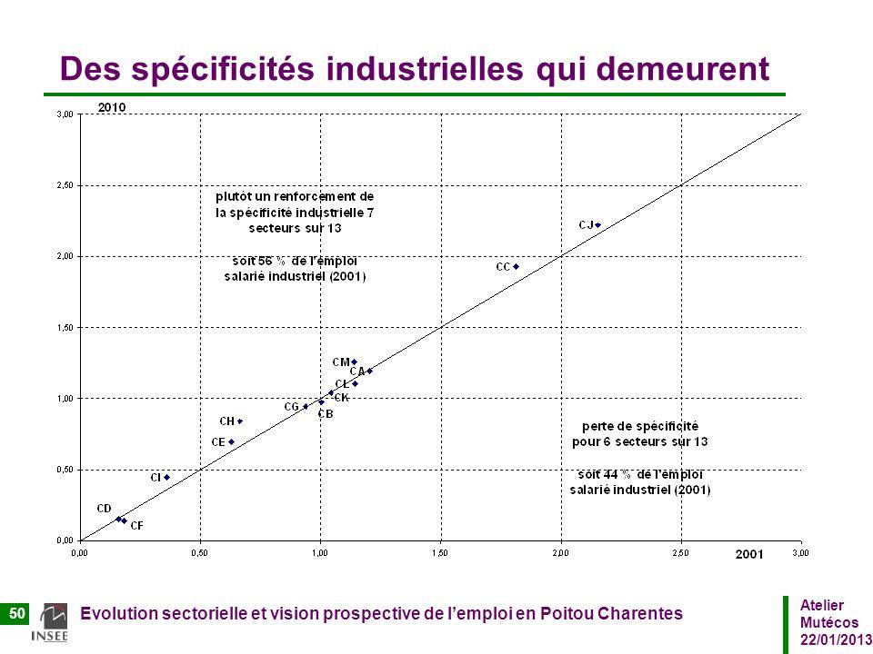 Atelier Mutécos 22/01/2013 Evolution sectorielle et vision prospective de lemploi en Poitou Charentes 50 Des spécificités industrielles qui demeurent