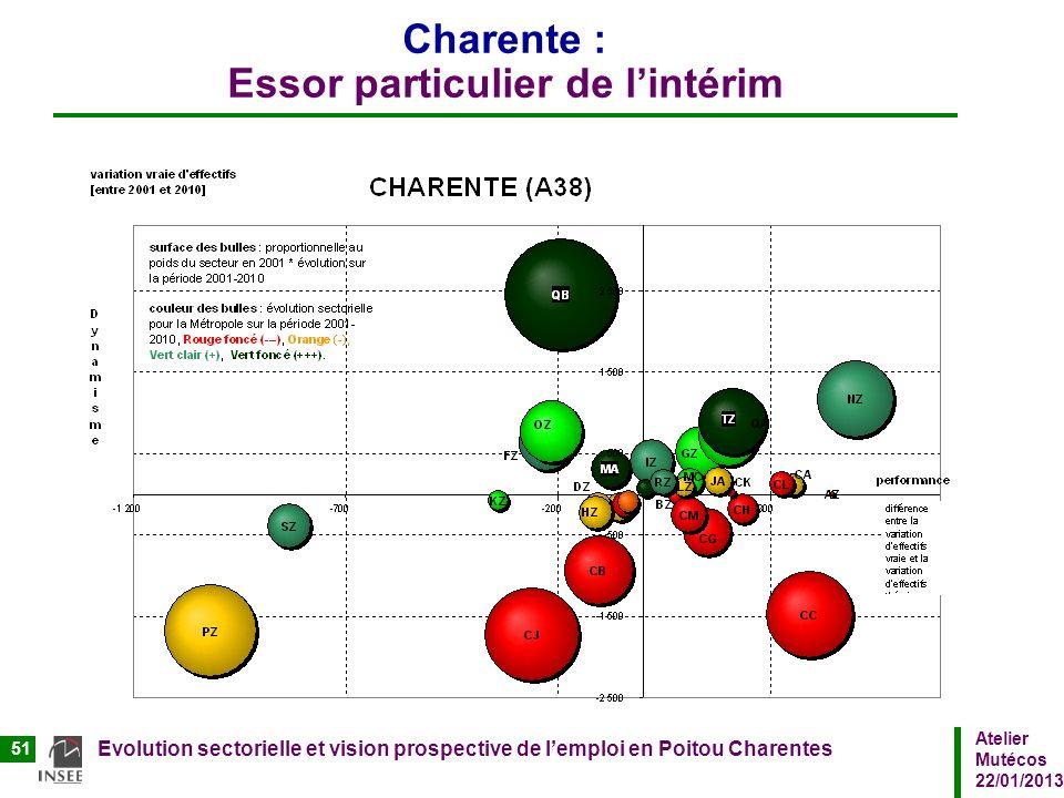 Atelier Mutécos 22/01/2013 Evolution sectorielle et vision prospective de lemploi en Poitou Charentes 51 Charente : Essor particulier de lintérim