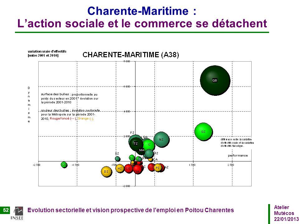 Atelier Mutécos 22/01/2013 Evolution sectorielle et vision prospective de lemploi en Poitou Charentes 52 Charente-Maritime : Laction sociale et le com