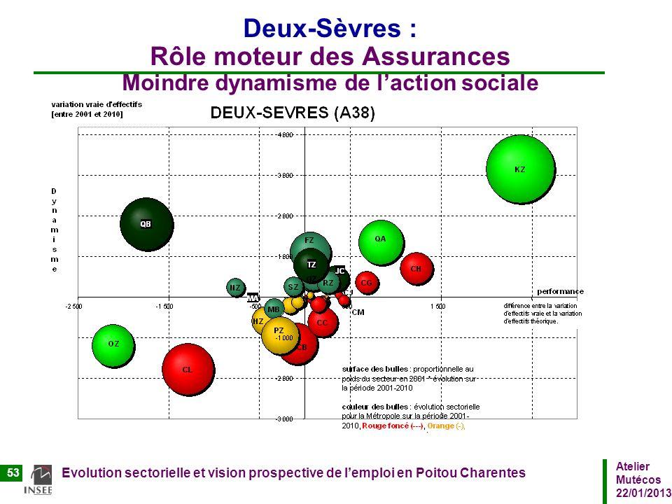 Atelier Mutécos 22/01/2013 Evolution sectorielle et vision prospective de lemploi en Poitou Charentes 53 Deux-Sèvres : Rôle moteur des Assurances Moin