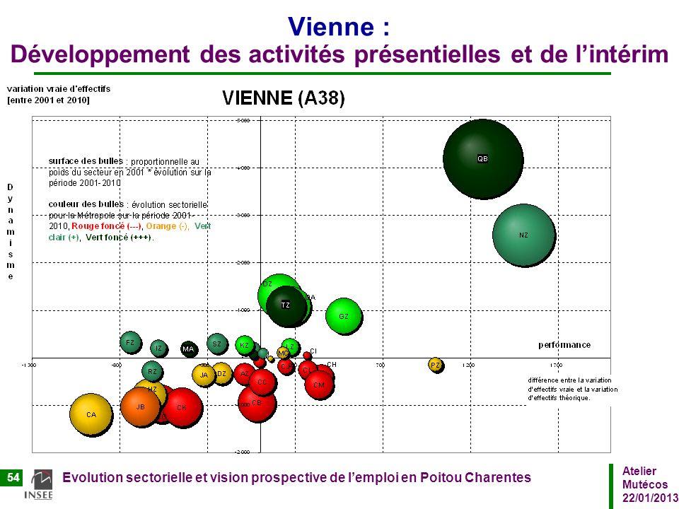 Atelier Mutécos 22/01/2013 Evolution sectorielle et vision prospective de lemploi en Poitou Charentes 54 Vienne : Développement des activités présenti