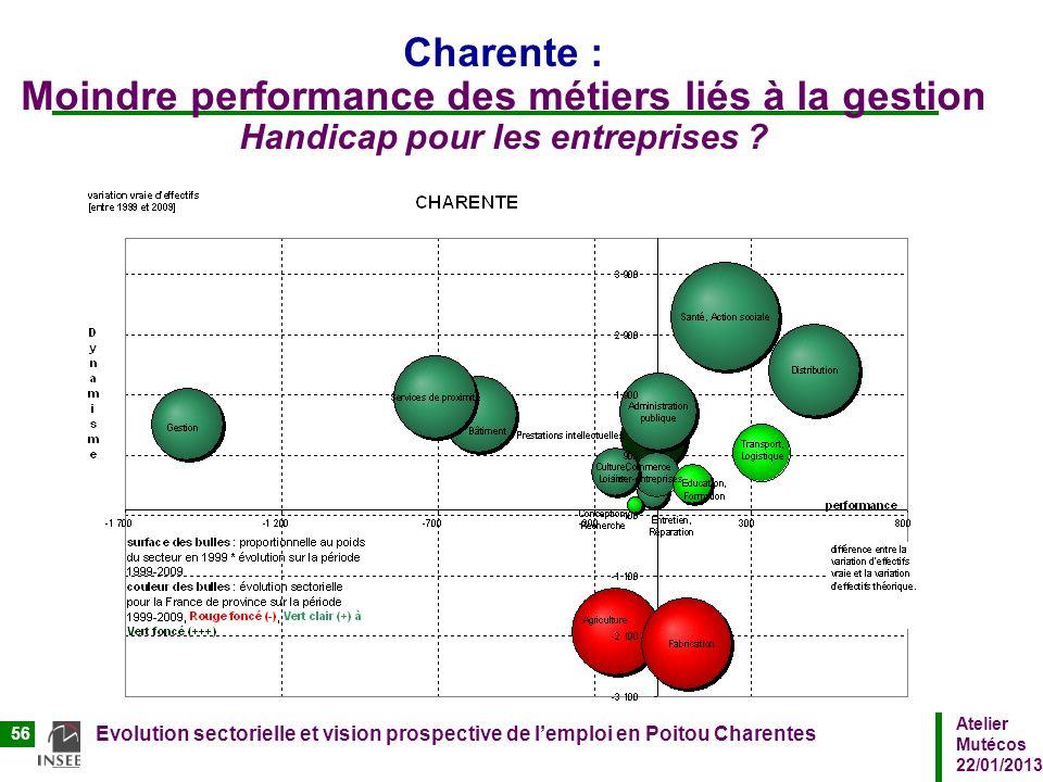 Atelier Mutécos 22/01/2013 Evolution sectorielle et vision prospective de lemploi en Poitou Charentes 56 Charente : Moindre performance des métiers li