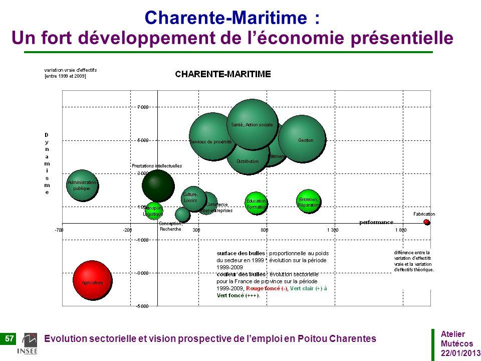Atelier Mutécos 22/01/2013 Evolution sectorielle et vision prospective de lemploi en Poitou Charentes 57 Charente-Maritime : Un fort développement de