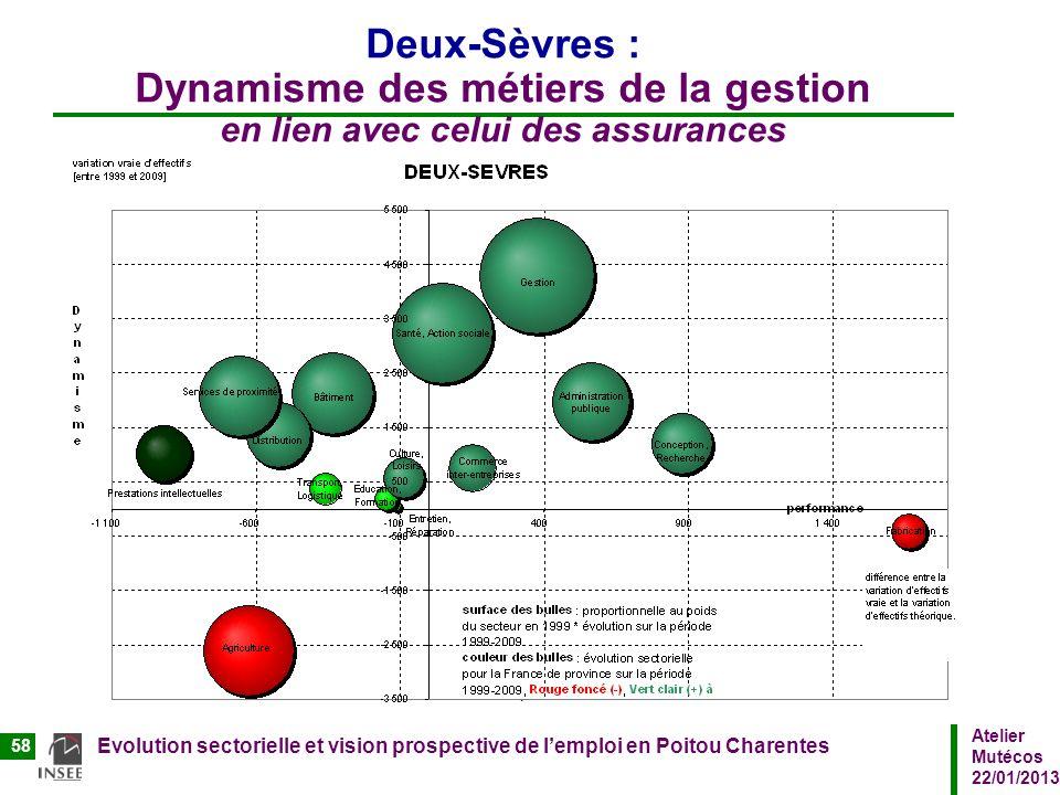 Atelier Mutécos 22/01/2013 Evolution sectorielle et vision prospective de lemploi en Poitou Charentes 58 Deux-Sèvres : Dynamisme des métiers de la ges