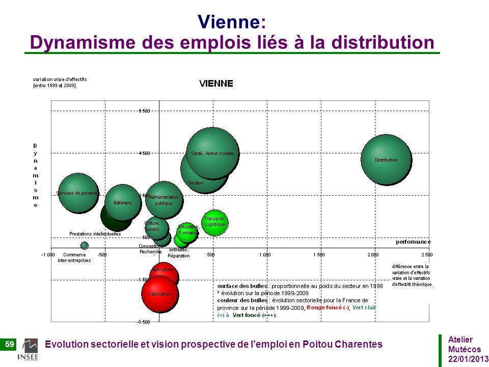 Atelier Mutécos 22/01/2013 Evolution sectorielle et vision prospective de lemploi en Poitou Charentes 59 Vienne: Dynamisme des emplois liés à la distr