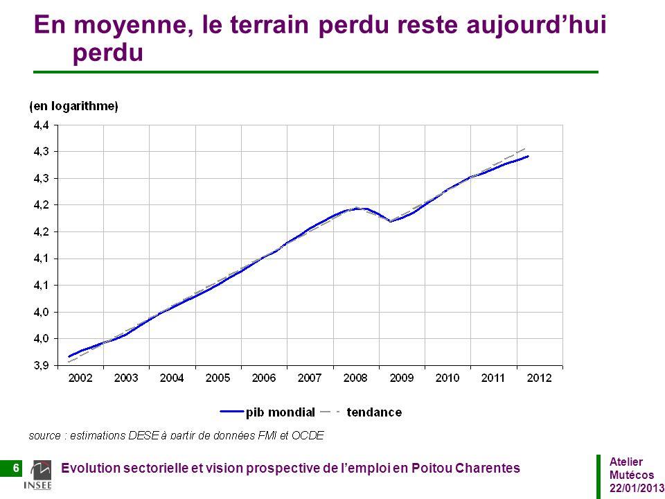 Atelier Mutécos 22/01/2013 Evolution sectorielle et vision prospective de lemploi en Poitou Charentes 6 En moyenne, le terrain perdu reste aujourdhui