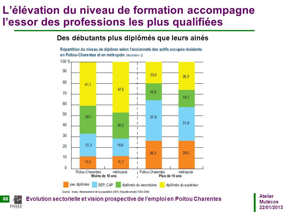 Atelier Mutécos 22/01/2013 Evolution sectorielle et vision prospective de lemploi en Poitou Charentes 60 Lélévation du niveau de formation accompagne