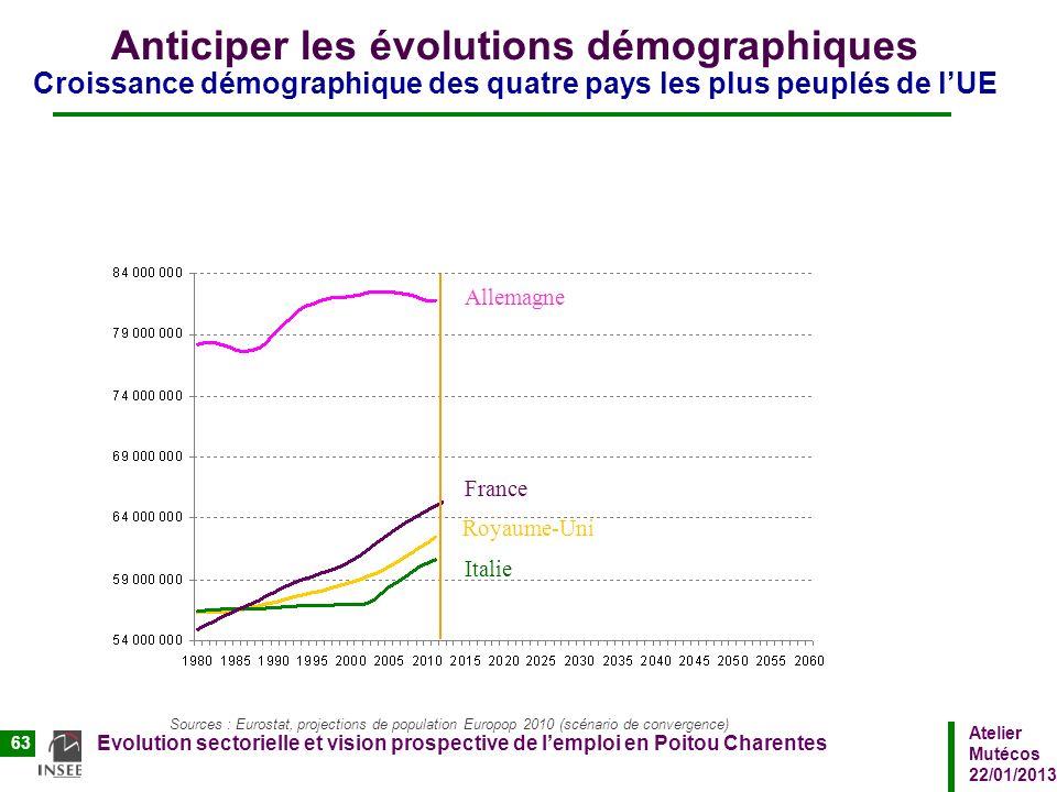 Atelier Mutécos 22/01/2013 Evolution sectorielle et vision prospective de lemploi en Poitou Charentes 63 Anticiper les évolutions démographiques Crois