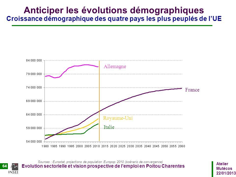 Atelier Mutécos 22/01/2013 Evolution sectorielle et vision prospective de lemploi en Poitou Charentes 64 Anticiper les évolutions démographiques Crois