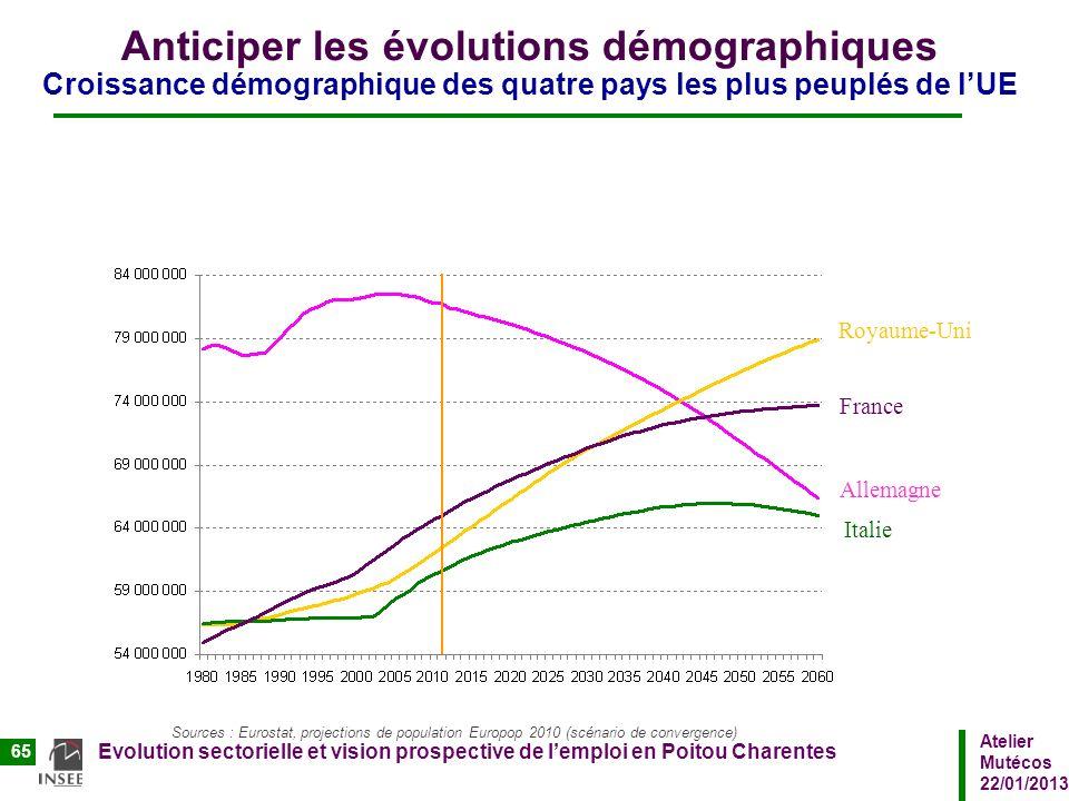 Atelier Mutécos 22/01/2013 Evolution sectorielle et vision prospective de lemploi en Poitou Charentes 65 Anticiper les évolutions démographiques Crois