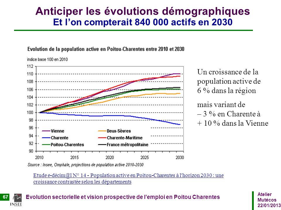 Atelier Mutécos 22/01/2013 Evolution sectorielle et vision prospective de lemploi en Poitou Charentes 67 Anticiper les évolutions démographiques Et lo