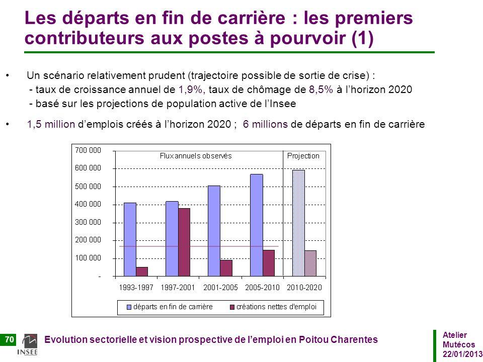 Atelier Mutécos 22/01/2013 Evolution sectorielle et vision prospective de lemploi en Poitou Charentes 70 Les départs en fin de carrière : les premiers