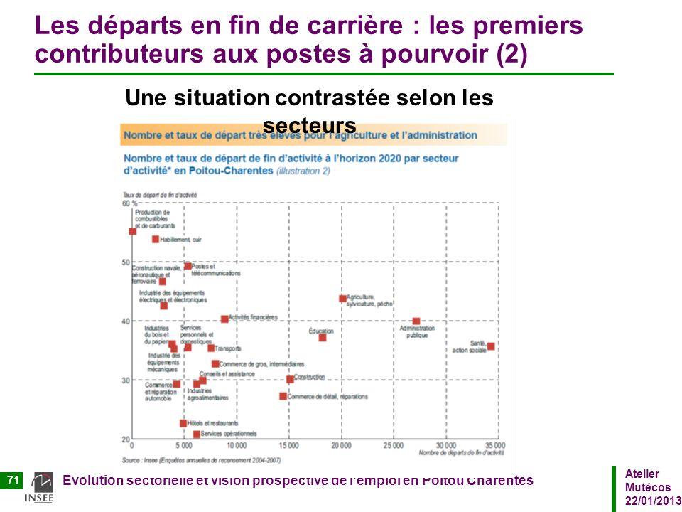 Atelier Mutécos 22/01/2013 Evolution sectorielle et vision prospective de lemploi en Poitou Charentes 71 Les départs en fin de carrière : les premiers