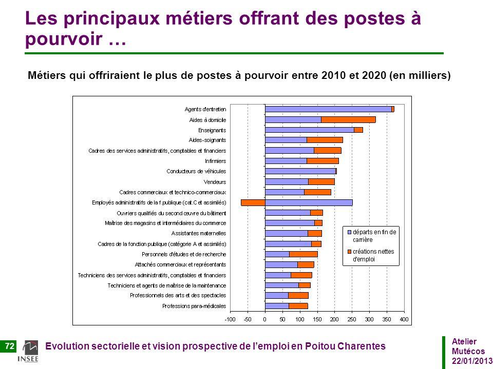Atelier Mutécos 22/01/2013 Evolution sectorielle et vision prospective de lemploi en Poitou Charentes 72 Les principaux métiers offrant des postes à p