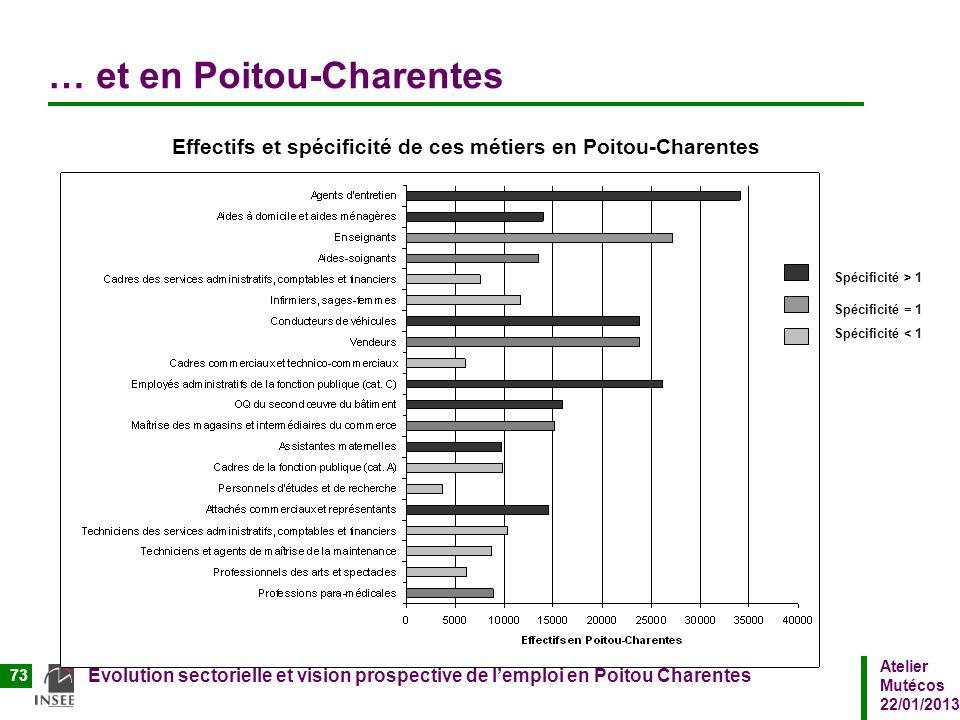 Atelier Mutécos 22/01/2013 Evolution sectorielle et vision prospective de lemploi en Poitou Charentes 73 … et en Poitou-Charentes Effectifs et spécifi