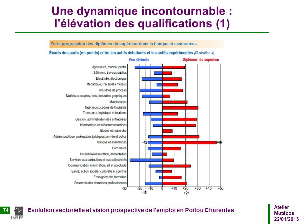 Atelier Mutécos 22/01/2013 Evolution sectorielle et vision prospective de lemploi en Poitou Charentes 74 Une dynamique incontournable : lélévation des
