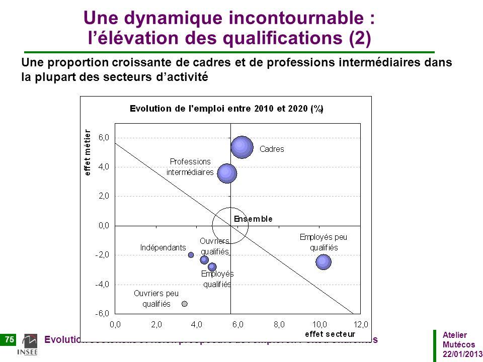 Atelier Mutécos 22/01/2013 Evolution sectorielle et vision prospective de lemploi en Poitou Charentes 75 Une dynamique incontournable : lélévation des