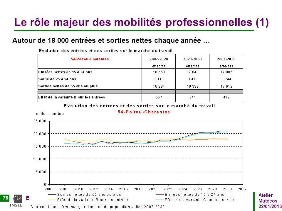 Atelier Mutécos 22/01/2013 Evolution sectorielle et vision prospective de lemploi en Poitou Charentes 76 Le rôle majeur des mobilités professionnelles