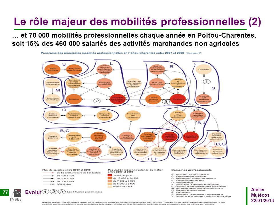Atelier Mutécos 22/01/2013 Evolution sectorielle et vision prospective de lemploi en Poitou Charentes 77 Le rôle majeur des mobilités professionnelles