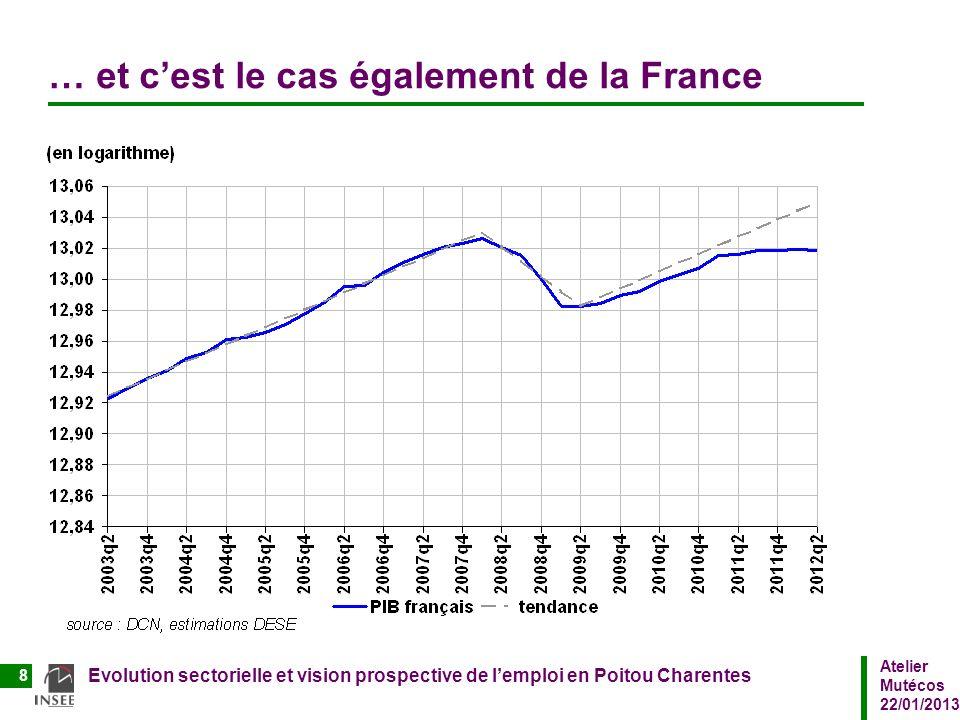 Atelier Mutécos 22/01/2013 Evolution sectorielle et vision prospective de lemploi en Poitou Charentes 8 … et cest le cas également de la France
