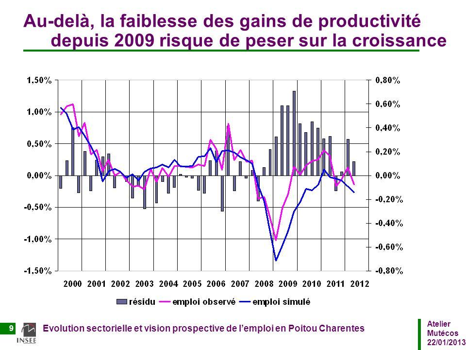 Atelier Mutécos 22/01/2013 Evolution sectorielle et vision prospective de lemploi en Poitou Charentes 9 Au-delà, la faiblesse des gains de productivit