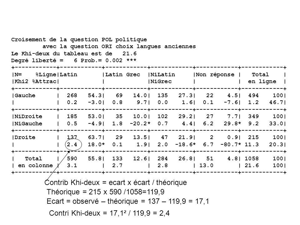 Croisement de la question POL politique avec la question ORI choix langues anciennes Le Khi-deux du tableau est de 21.6 Degré liberté = 6 Prob.= 0.002 *** +------------+------------+------------+------------+------------+------------+ |N= %Ligne|Latin |Latin Grec |NiLatin |Non réponse | Total | |Khi2 %Attrac| | |NiGrec | | en ligne | +------------+------------+------------+------------+------------+------------+ |Gauche | 268 54.3| 69 14.0| 135 27.3| 22 4.5| 494 100| | | 0.2 -3.0| 0.8 9.7| 0.0 1.6| 0.1 -7.6| 1.2 46.7| +------------+------------+------------+------------+------------+------------+ |NiDroite | 185 53.0| 35 10.0| 102 29.2| 27 7.7| 349 100| |NiGauche | 0.5 -4.9| 1.8 -20.2* 0.7 4.4| 6.2 29.8* 9.2 33.0| +------------+------------+------------+------------+------------+------------+ |Droite | 137 63.7| 29 13.5| 47 21.9| 2 0.9| 215 100| | | 2.4 18.0* 0.1 1.9| 2.0 -18.6* 6.7 -80.7* 11.3 20.3| +------------+------------+------------+------------+------------+------------+ | Total | 590 55.8| 133 12.6| 284 26.8| 51 4.8| 1058 100| | en colonne | 3.1 | 2.7 | 2.8 | 13.0 | 21.6 100| +------------+------------+------------+------------+------------+------------+ Contrib Khi-deux = ecart x écart / théorique Théorique = 215 x 590 /1058=119,9 Ecart = observé – théorique = 137 – 119,9 = 17,1 Contri Khi-deux = 17,1² / 119,9 = 2,4