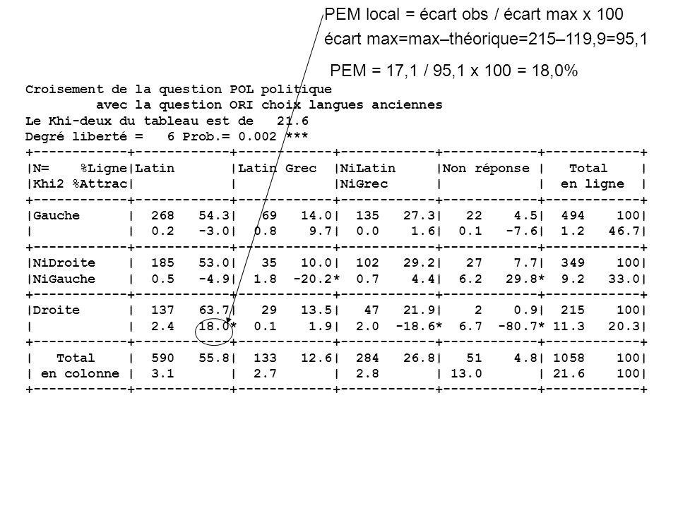 Croisement de la question POL politique avec la question ORI choix langues anciennes Le Khi-deux du tableau est de 21.6 Degré liberté = 6 Prob.= 0.002 *** +------------+------------+------------+------------+------------+------------+ |N= %Ligne|Latin |Latin Grec |NiLatin |Non réponse | Total | |Khi2 %Attrac| | |NiGrec | | en ligne | +------------+------------+------------+------------+------------+------------+ |Gauche | 268 54.3| 69 14.0| 135 27.3| 22 4.5| 494 100| | | 0.2 -3.0| 0.8 9.7| 0.0 1.6| 0.1 -7.6| 1.2 46.7| +------------+------------+------------+------------+------------+------------+ |NiDroite | 185 53.0| 35 10.0| 102 29.2| 27 7.7| 349 100| |NiGauche | 0.5 -4.9| 1.8 -20.2* 0.7 4.4| 6.2 29.8* 9.2 33.0| +------------+------------+------------+------------+------------+------------+ |Droite | 137 63.7| 29 13.5| 47 21.9| 2 0.9| 215 100| | | 2.4 18.0* 0.1 1.9| 2.0 -18.6* 6.7 -80.7* 11.3 20.3| +------------+------------+------------+------------+------------+------------+ | Total | 590 55.8| 133 12.6| 284 26.8| 51 4.8| 1058 100| | en colonne | 3.1 | 2.7 | 2.8 | 13.0 | 21.6 100| +------------+------------+------------+------------+------------+------------+ PEM local = écart obs / écart max x 100 écart max=max–théorique=215–119,9=95,1 PEM = 17,1 / 95,1 x 100 = 18,0%
