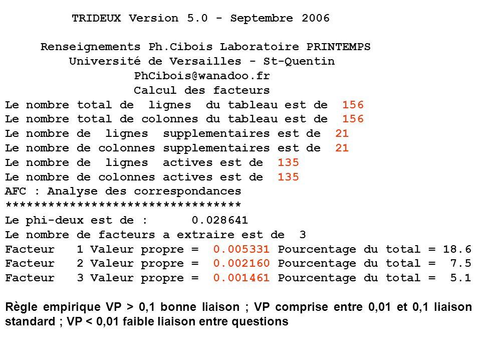 TRIDEUX Version 5.0 - Septembre 2006 Renseignements Ph.Cibois Laboratoire PRINTEMPS Université de Versailles - St-Quentin PhCibois@wanadoo.fr Calcul des facteurs Le nombre total de lignes du tableau est de 156 Le nombre total de colonnes du tableau est de 156 Le nombre de lignes supplementaires est de 21 Le nombre de colonnes supplementaires est de 21 Le nombre de lignes actives est de 135 Le nombre de colonnes actives est de 135 AFC : Analyse des correspondances ********************************* Le phi-deux est de : 0.028641 Le nombre de facteurs a extraire est de 3 Facteur 1 Valeur propre = 0.005331 Pourcentage du total = 18.6 Facteur 2 Valeur propre = 0.002160 Pourcentage du total = 7.5 Facteur 3 Valeur propre = 0.001461 Pourcentage du total = 5.1 Règle empirique VP > 0,1 bonne liaison ; VP comprise entre 0,01 et 0,1 liaison standard ; VP < 0,01 faible liaison entre questions