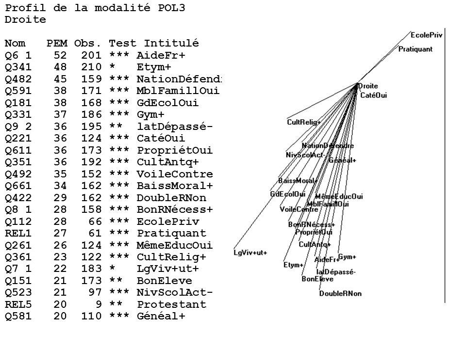 Profil de la modalité POL3 Droite Nom PEM Obs.