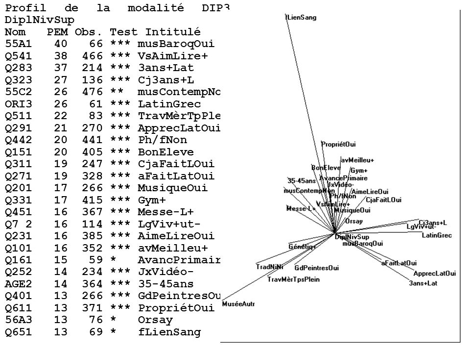 Profil de la modalité DIP3 DiplNivSup Nom PEM Obs.