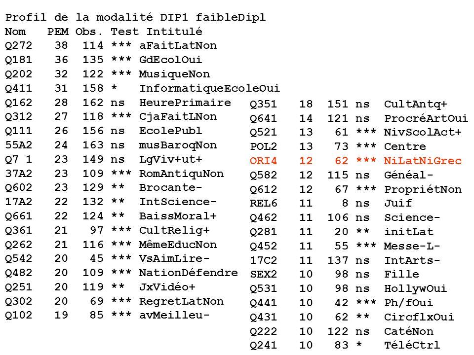 Profil de la modalité DIP1 faibleDipl Nom PEM Obs.