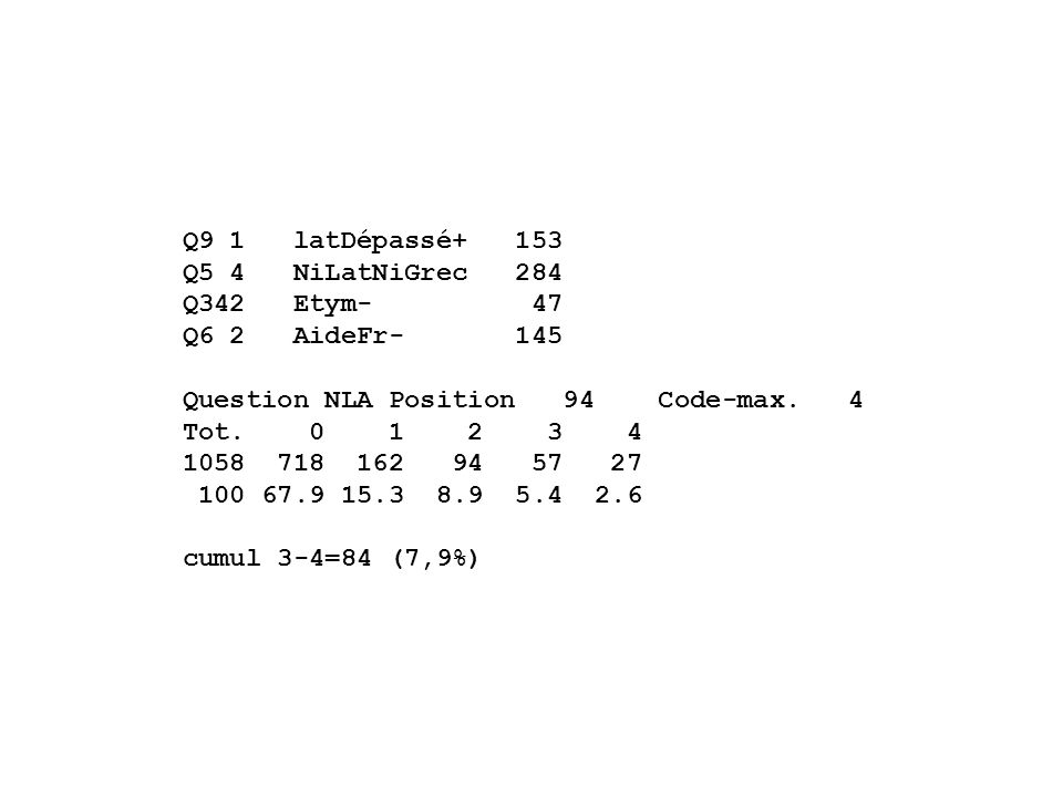 Q9 1 latDépassé+ 153 Q5 4 NiLatNiGrec 284 Q342 Etym- 47 Q6 2 AideFr- 145 Question NLA Position 94 Code-max.