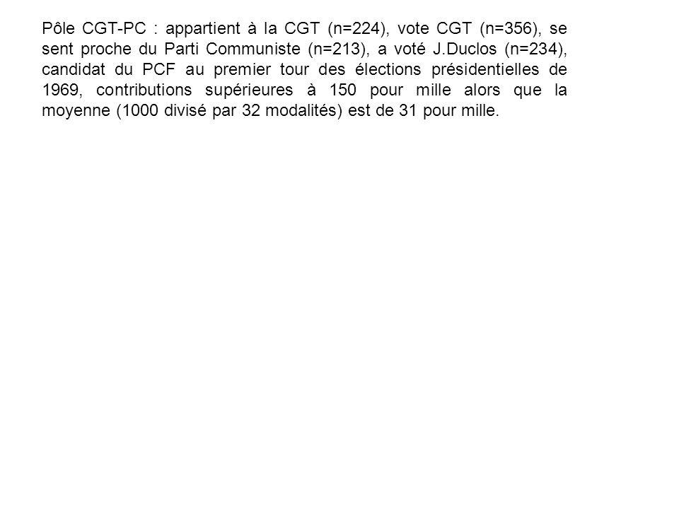 Pôle CGT-PC : appartient à la CGT (n=224), vote CGT (n=356), se sent proche du Parti Communiste (n=213), a voté J.Duclos (n=234), candidat du PCF au premier tour des élections présidentielles de 1969, contributions supérieures à 150 pour mille alors que la moyenne (1000 divisé par 32 modalités) est de 31 pour mille.