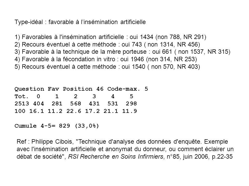 Type-idéal : favorable à linsémination artificielle 1) Favorables à l insémination artificielle : oui 1434 (non 788, NR 291) 2) Recours éventuel à cette méthode : oui 743 ( non 1314, NR 456) 3) Favorable à la technique de la mère porteuse : oui 661 ( non 1537, NR 315) 4) Favorable à la fécondation in vitro : oui 1946 (non 314, NR 253) 5) Recours éventuel à cette méthode : oui 1540 ( non 570, NR 403) Question Fav Position 46 Code-max.