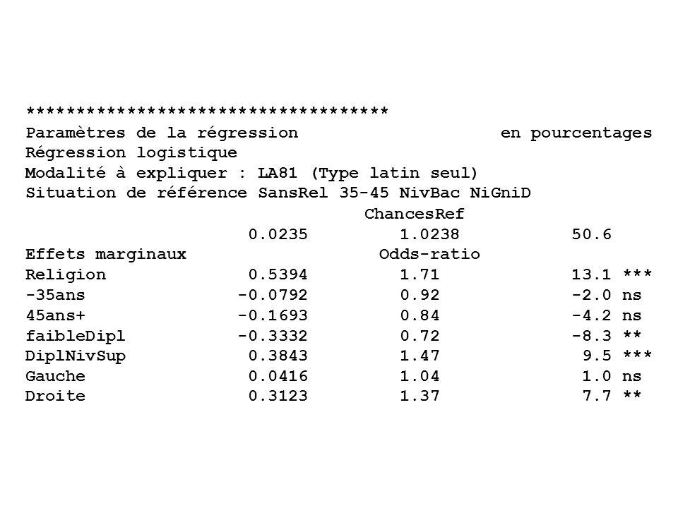 ************************************ Paramètres de la régression en pourcentages Régression logistique Modalité à expliquer : LA81 (Type latin seul) Situation de référence SansRel 35-45 NivBac NiGniD ChancesRef 0.0235 1.0238 50.6 Effets marginaux Odds-ratio Religion 0.5394 1.71 13.1 *** -35ans -0.0792 0.92 -2.0 ns 45ans+ -0.1693 0.84 -4.2 ns faibleDipl -0.3332 0.72 -8.3 ** DiplNivSup 0.3843 1.47 9.5 *** Gauche 0.0416 1.04 1.0 ns Droite 0.3123 1.37 7.7 **