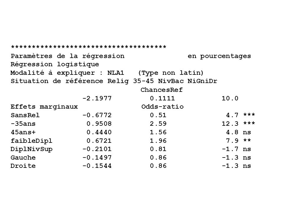 ************************************* Paramètres de la régression en pourcentages Régression logistique Modalité à expliquer : NLA1 (Type non latin) Situation de référence Relig 35-45 NivBac NiGniDr ChancesRef -2.1977 0.1111 10.0 Effets marginaux Odds-ratio SansRel -0.6772 0.51 4.7 *** -35ans 0.9508 2.59 12.3 *** 45ans+ 0.4440 1.56 4.8 ns faibleDipl 0.6721 1.96 7.9 ** DiplNivSup -0.2101 0.81 -1.7 ns Gauche -0.1497 0.86 -1.3 ns Droite -0.1544 0.86 -1.3 ns