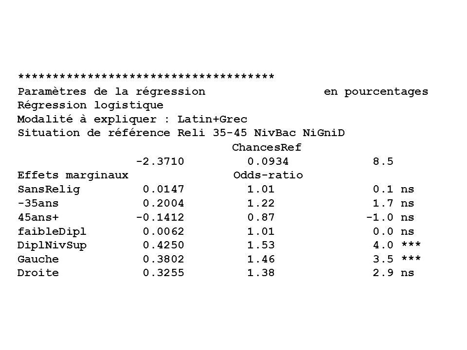 ************************************* Paramètres de la régression en pourcentages Régression logistique Modalité à expliquer : Latin+Grec Situation de référence Reli 35-45 NivBac NiGniD ChancesRef -2.3710 0.0934 8.5 Effets marginaux Odds-ratio SansRelig 0.0147 1.01 0.1 ns -35ans 0.2004 1.22 1.7 ns 45ans+ -0.1412 0.87 -1.0 ns faibleDipl 0.0062 1.01 0.0 ns DiplNivSup 0.4250 1.53 4.0 *** Gauche 0.3802 1.46 3.5 *** Droite 0.3255 1.38 2.9 ns