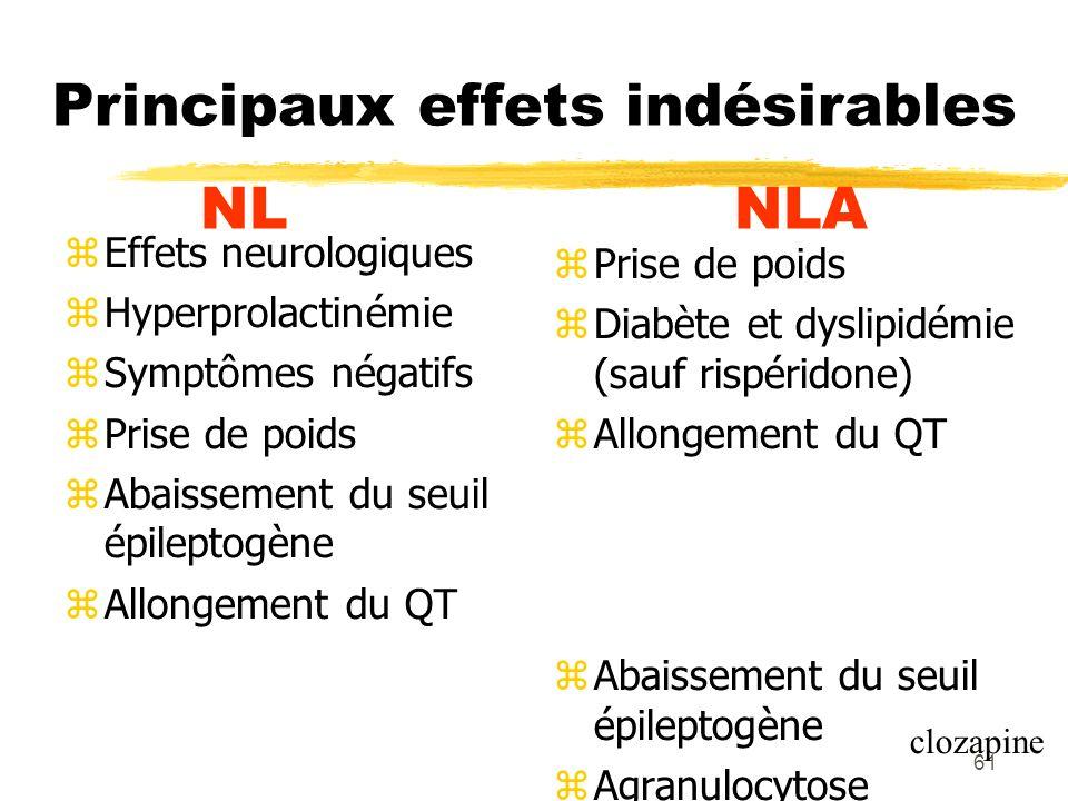 61 Principaux effets indésirables NLNLA Effets neurologiques Hyperprolactinémie Symptômes négatifs Prise de poids Abaissement du seuil épileptogène Al