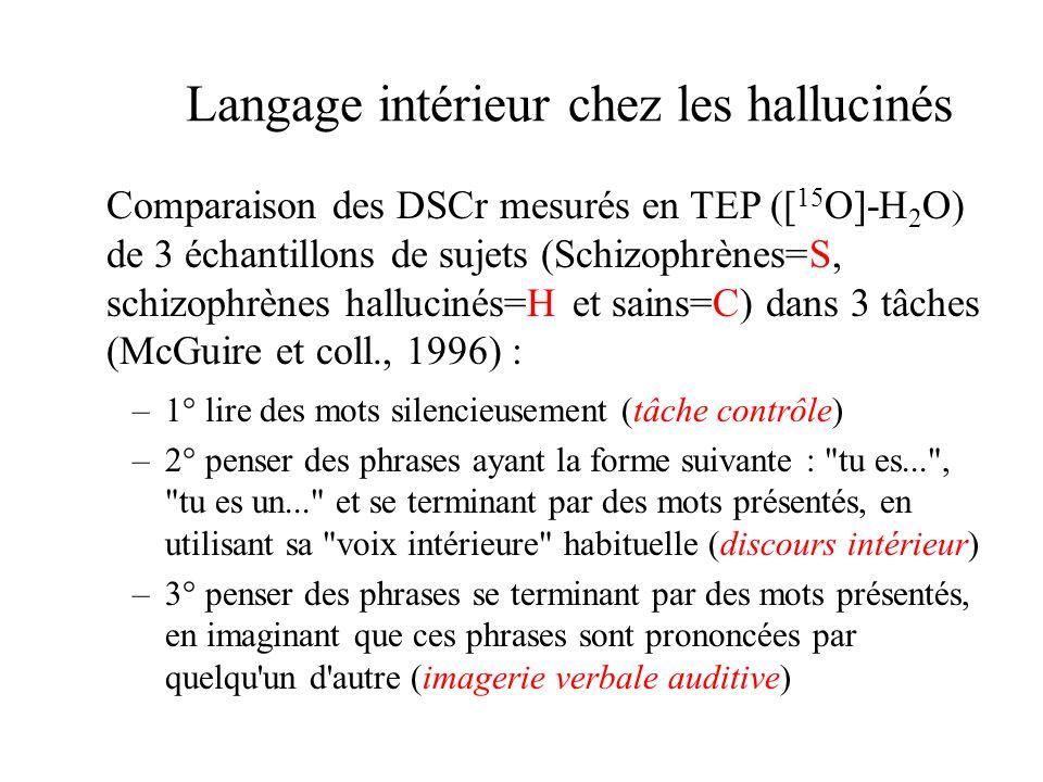 Langage intérieur chez les hallucinés –1° lire des mots silencieusement (tâche contrôle) –2° penser des phrases ayant la forme suivante :
