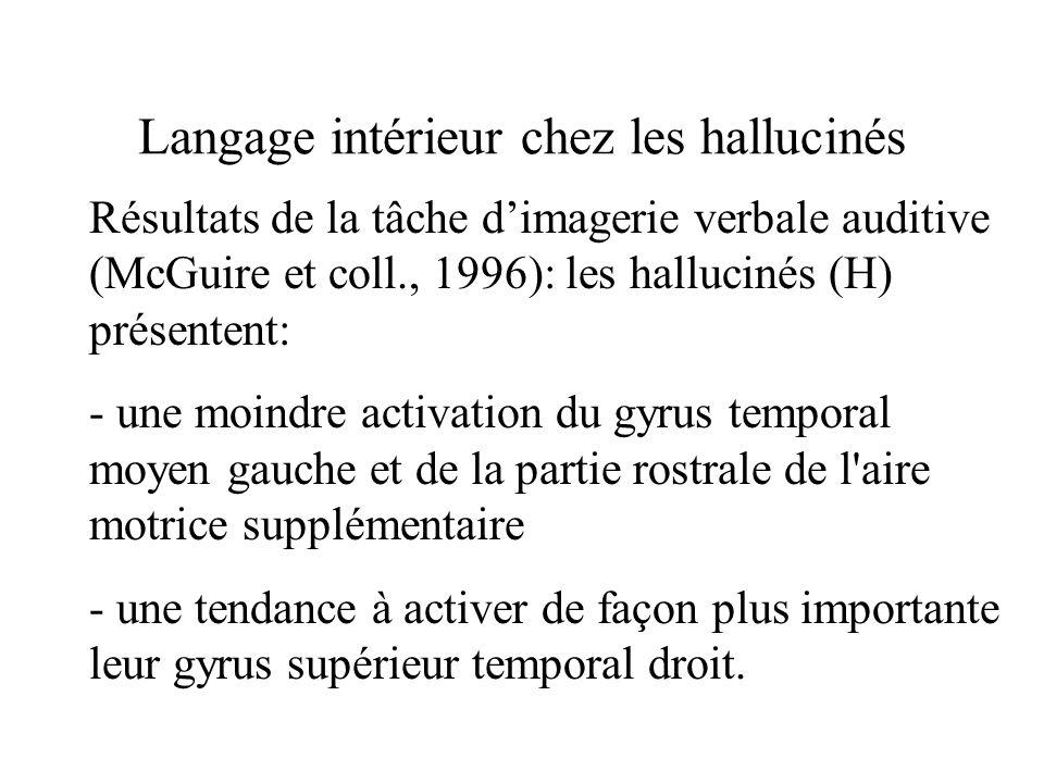 Langage intérieur chez les hallucinés Résultats de la tâche dimagerie verbale auditive (McGuire et coll., 1996): les hallucinés (H) présentent: - une moindre activation du gyrus temporal moyen gauche et de la partie rostrale de l aire motrice supplémentaire - une tendance à activer de façon plus importante leur gyrus supérieur temporal droit.