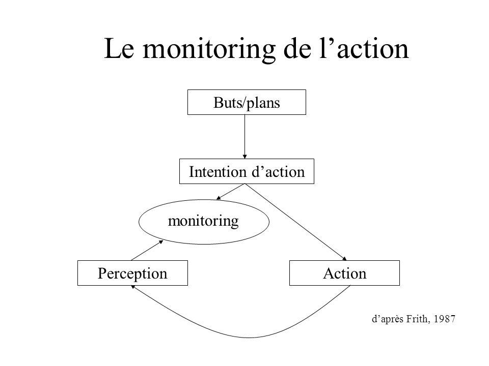 Le monitoring de laction Perception Buts/plans Intention daction Action monitoring daprès Frith, 1987
