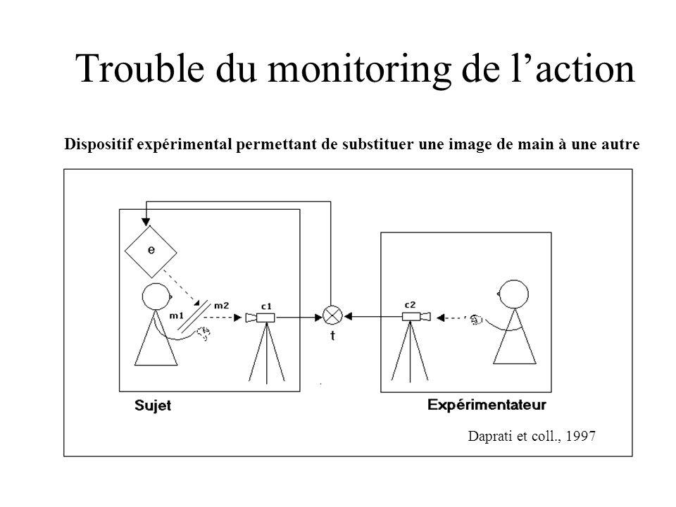 Trouble du monitoring de laction Dispositif expérimental permettant de substituer une image de main à une autre Daprati et coll., 1997