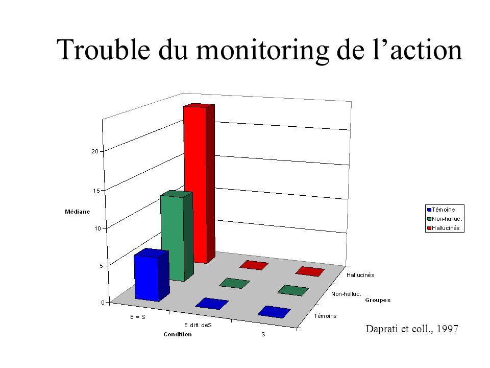 Trouble du monitoring de laction Daprati et coll., 1997