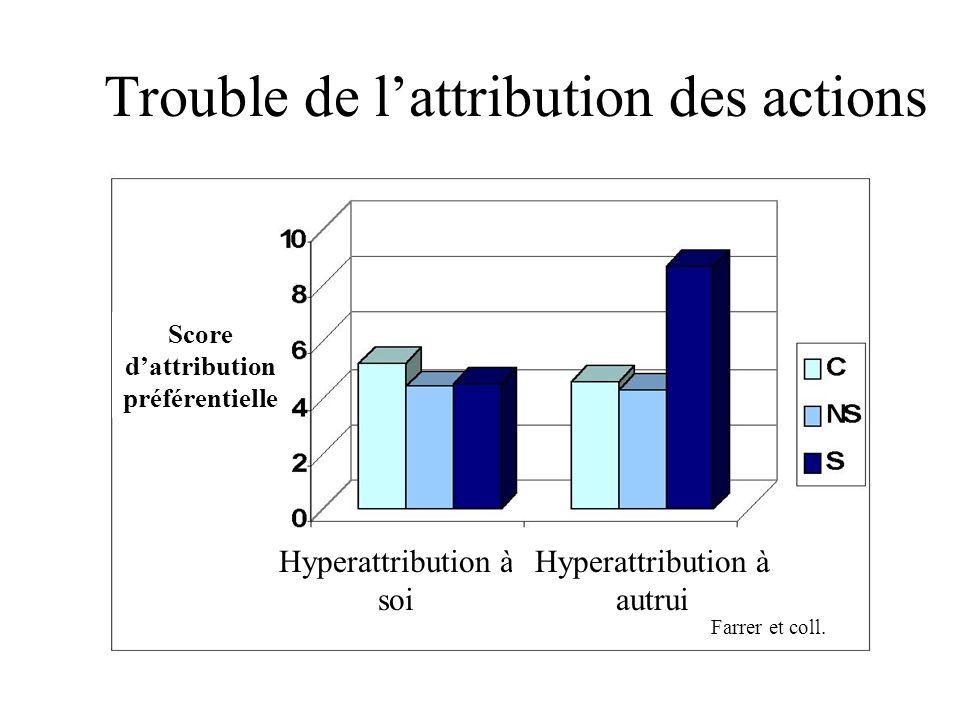 Trouble de lattribution des actions Hyperattribution à soi Hyperattribution à autrui Score dattribution préférentielle Farrer et coll.