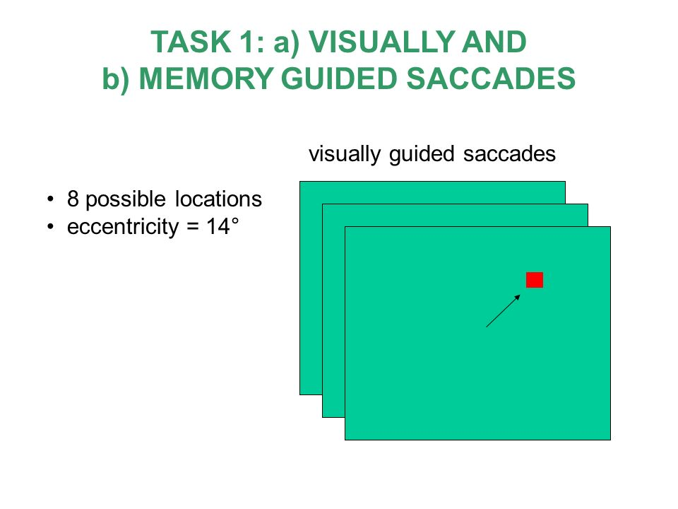8 possible locations eccentricity = 14° TASK 1: a) VISUALLY AND b) MEMORY GUIDED SACCADES visually guided saccades