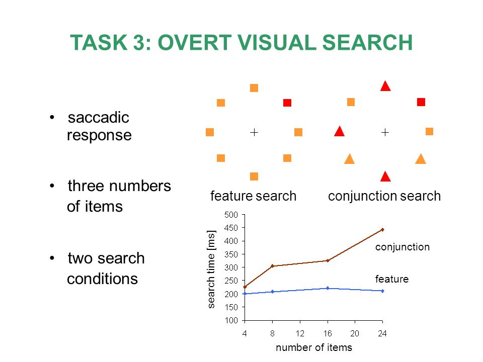 TASK 3: OVERT VISUAL SEARCH saccadic response three numbers of items two search conditions feature searchconjunction search number of items search tim